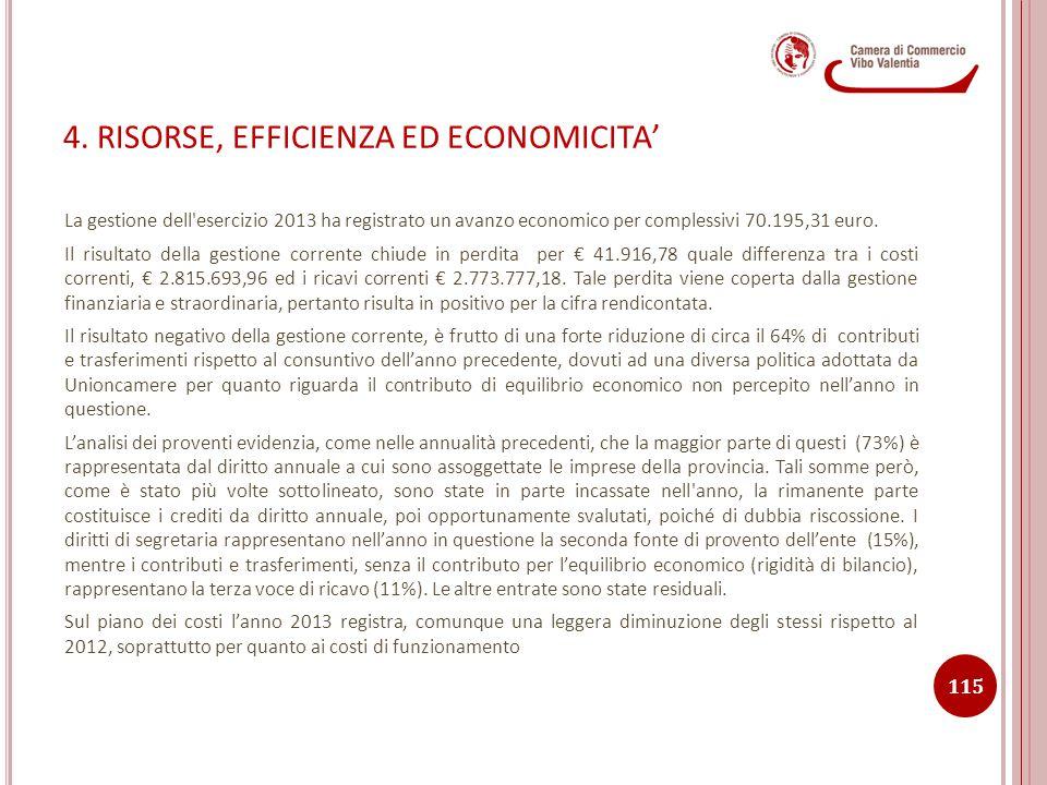 4. RISORSE, EFFICIENZA ED ECONOMICITA' La gestione dell'esercizio 2013 ha registrato un avanzo economico per complessivi 70.195,31 euro. Il risultato