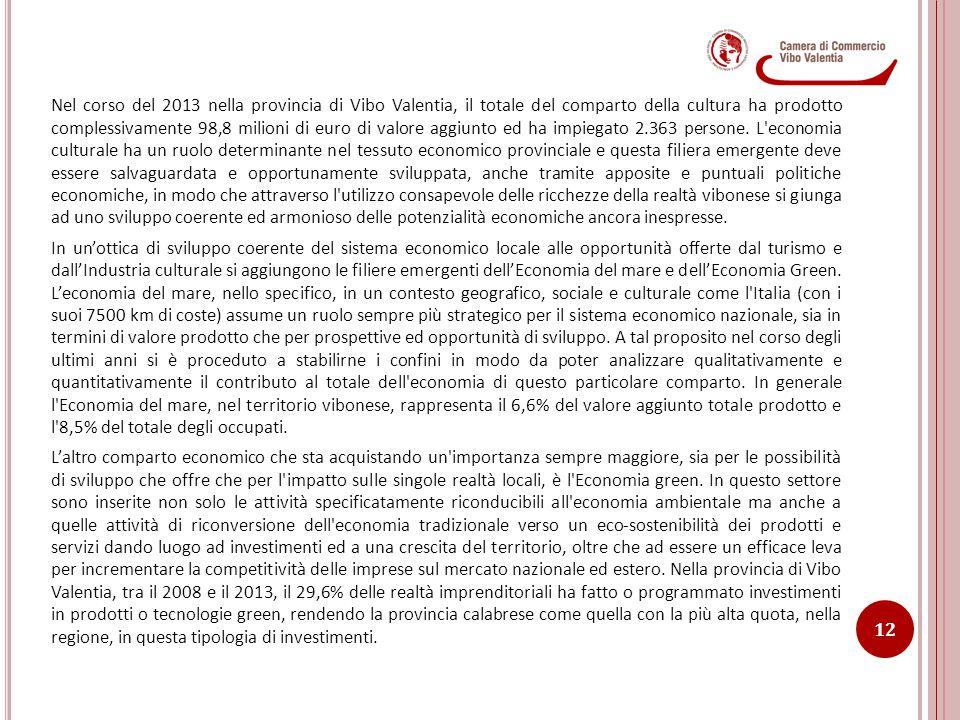 Nel corso del 2013 nella provincia di Vibo Valentia, il totale del comparto della cultura ha prodotto complessivamente 98,8 milioni di euro di valore