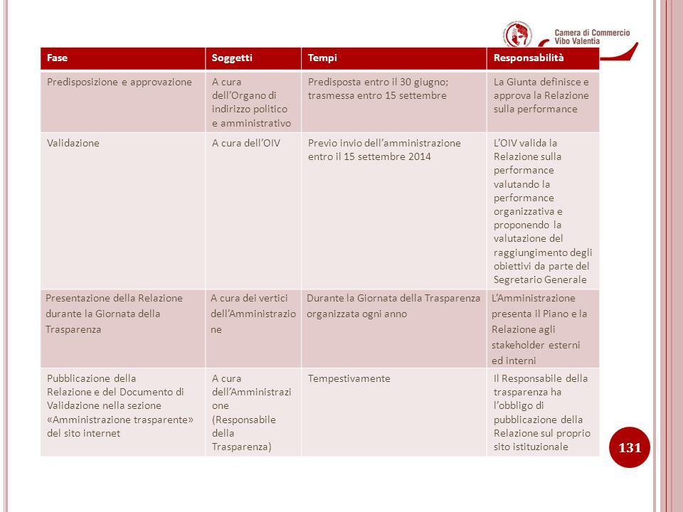 7.1 FASI, SOGGETTI, TEMPI E RESPONSABILITA' FaseSoggettiTempiResponsabilità Predisposizione e approvazioneA cura dell'Organo di indirizzo politico e a