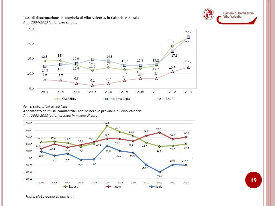 19 Tassi di disoccupazione in provincia di Vibo Valentia, in Calabria e in Italia Anni 2004-2013 (valori percentuali) Fonte: elaborazioni su dati Ista