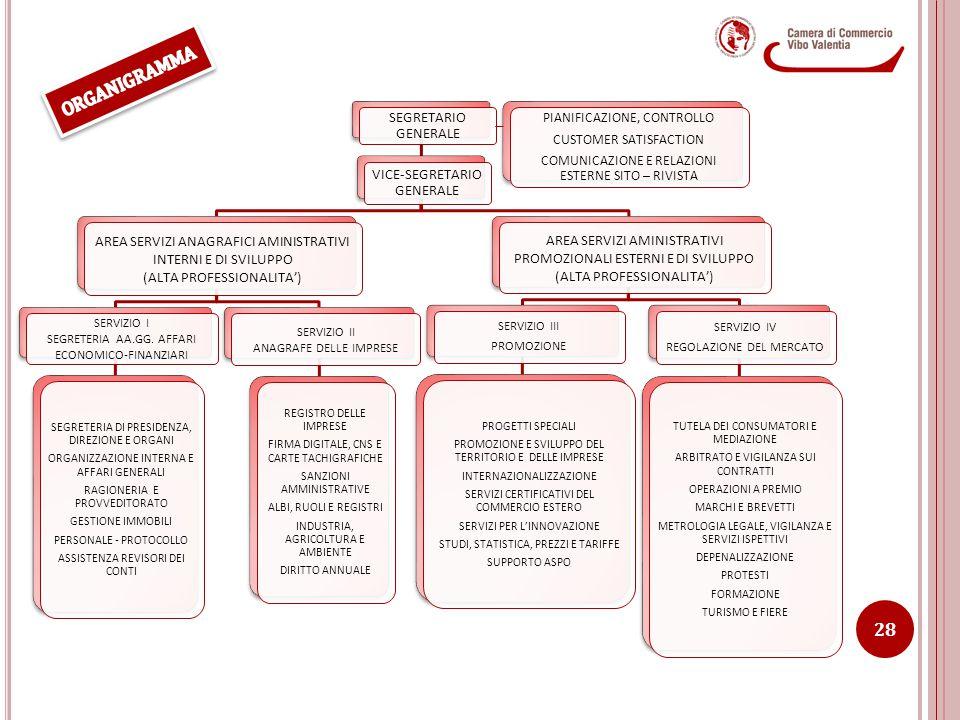 SEGRETARIO GENERALE VICE-SEGRETARIO GENERALE AREA SERVIZI ANAGRAFICI AMINISTRATIVI INTERNI E DI SVILUPPO (ALTA PROFESSIONALITA') SERVIZIO I SEGRETERIA