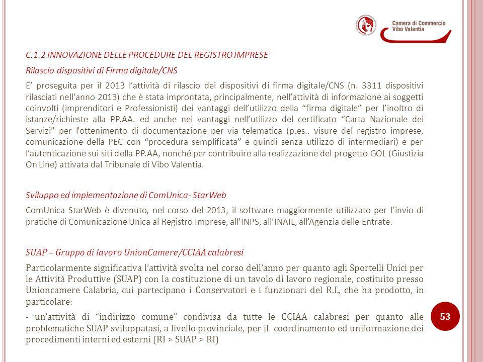 C.1.2 INNOVAZIONE DELLE PROCEDURE DEL REGISTRO IMPRESE Rilascio dispositivi di Firma digitale/CNS E' proseguita per il 2013 l'attività di rilascio dei