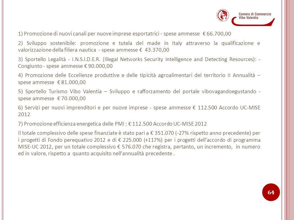 1) Promozione di nuovi canali per nuove imprese esportatrici - spese ammesse € 66.700,00 2) Sviluppo sostenibile: promozione e tutela del made in Ital