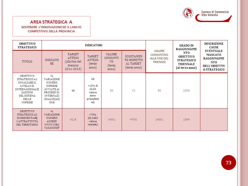 AREA STRATEGICA A SOSTENERE L'INNOVAZIONE ED IL LANCIO COMPETITIVO DELLA PROVINCIA OBIETTIVO STRATEGICO INDICATORI VALORE CONSUNTIVO ALLA FINE DEL TRI