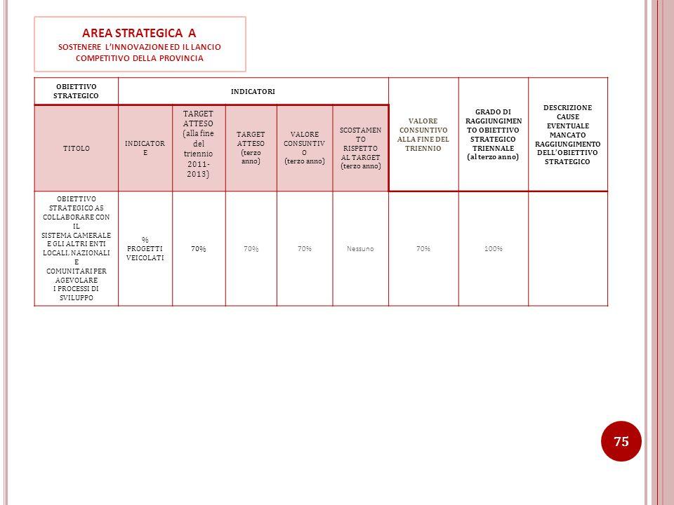 OBIETTIVO STRATEGICO INDICATORI VALORE CONSUNTIVO ALLA FINE DEL TRIENNIO GRADO DI RAGGIUNGIMEN TO OBIETTIVO STRATEGICO TRIENNALE (al terzo anno) DESCR