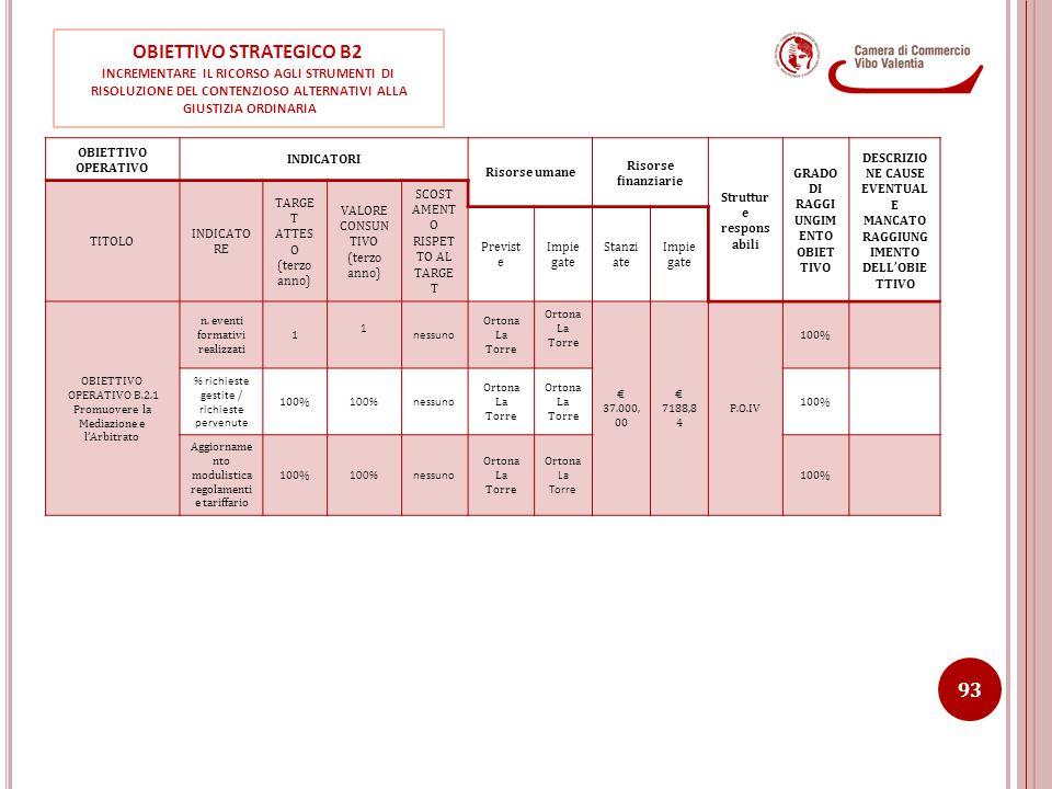 OBIETTIVO STRATEGICO B2 INCREMENTARE IL RICORSO AGLI STRUMENTI DI RISOLUZIONE DEL CONTENZIOSO ALTERNATIVI ALLA GIUSTIZIA ORDINARIA OBIETTIVO OPERATIVO