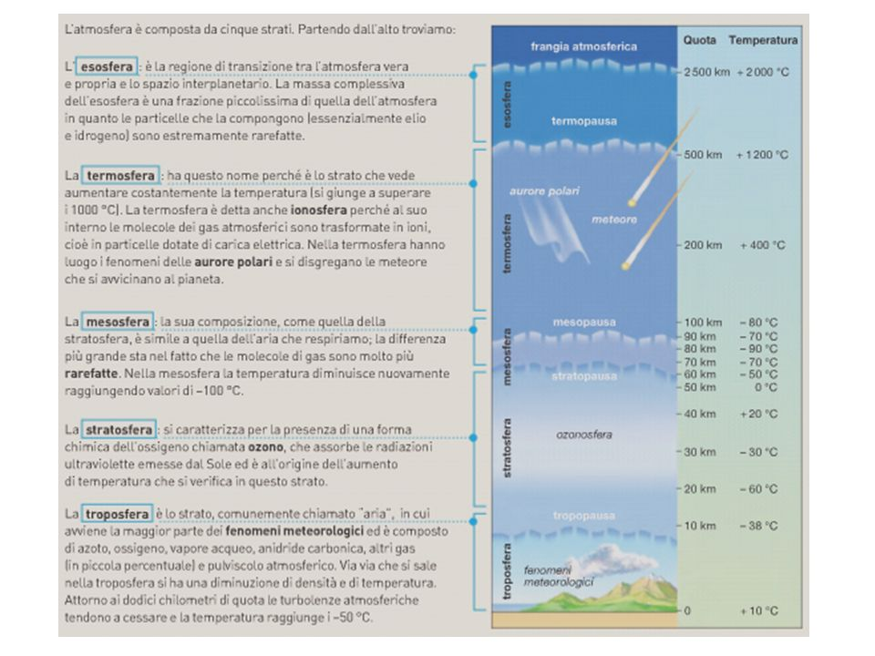 Pressione atmosferica La forza che una colonna d'aria alta come l'atmosfera esercita su un metro quadrato di superficie terrestre
