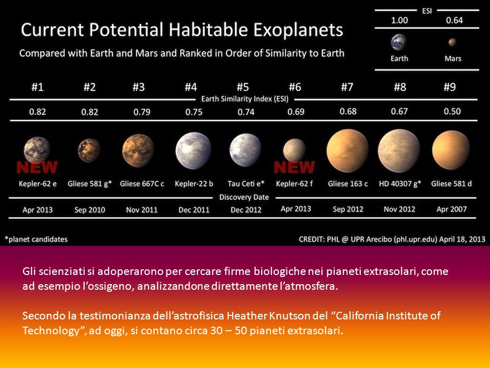 Gli scienziati si adoperarono per cercare firme biologiche nei pianeti extrasolari, come ad esempio l'ossigeno, analizzandone direttamente l'atmosfera