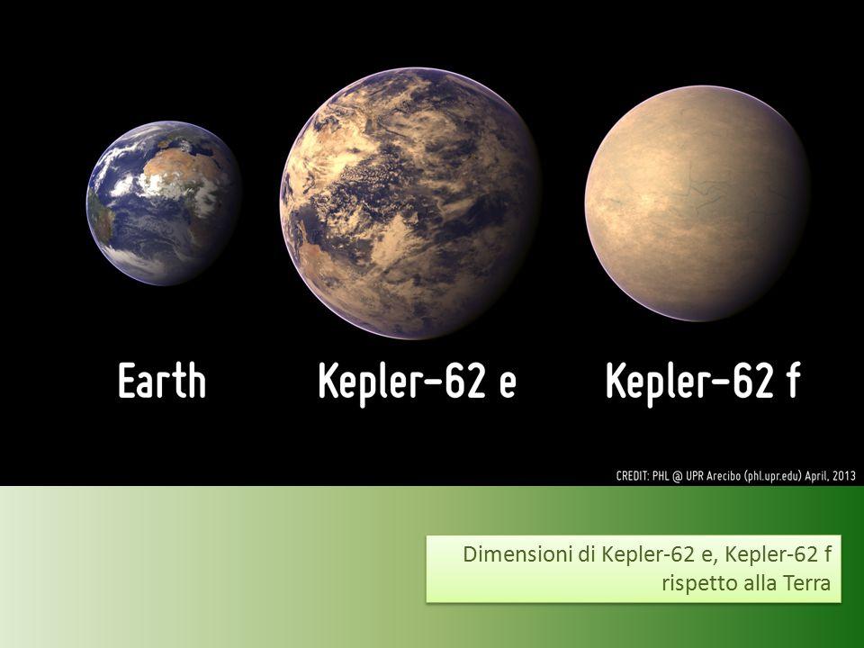 Dimensioni di Kepler-62 e, Kepler-62 f rispetto alla Terra