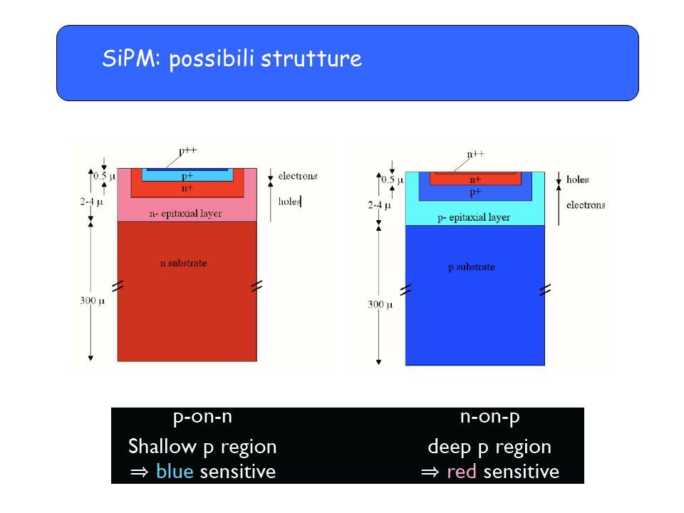 Readout of light from WLS fibers In molte applicazioni, i SiPM sono usati per la lettura della luce trasportata da fibre WLS poste all'interno di scintillatori