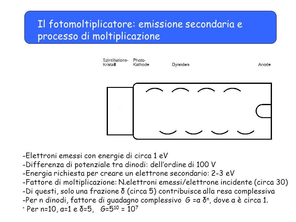Il fotomoltiplicatore: emissione secondaria e processo di moltiplicazione -Elettroni emessi con energie di circa 1 eV -Differenza di potenziale tra di