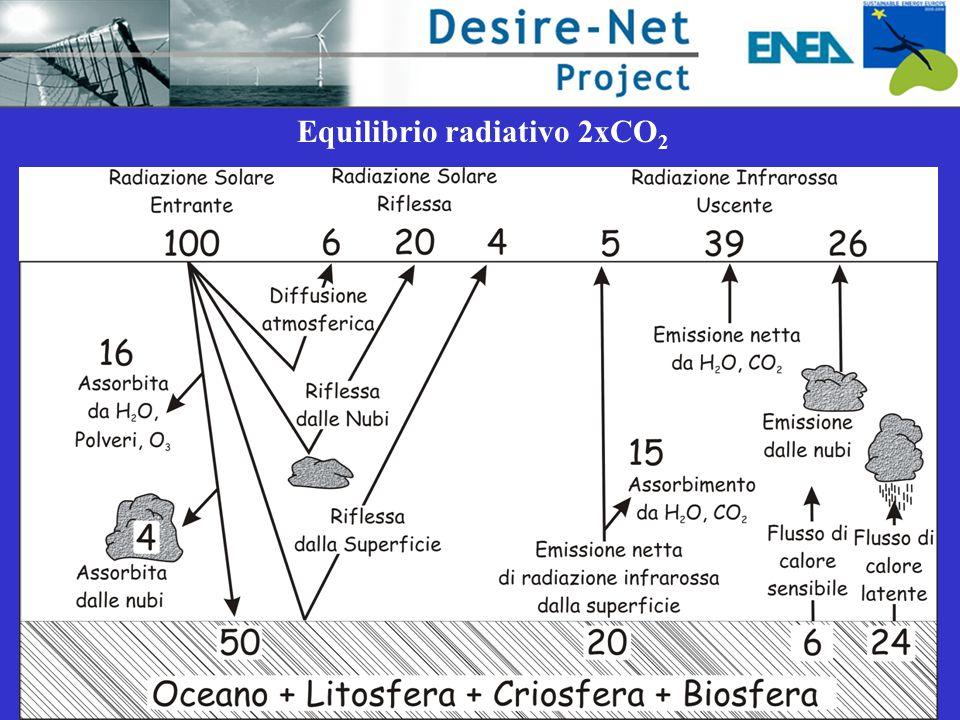 Equilibrio radiativo 2xCO 2