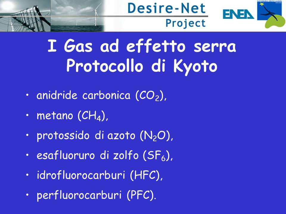 I Gas ad effetto serra Protocollo di Kyoto anidride carbonica (CO 2 ), metano (CH 4 ), protossido di azoto (N 2 O), esafluoruro di zolfo (SF 6 ), idrofluorocarburi (HFC), perfluorocarburi (PFC).