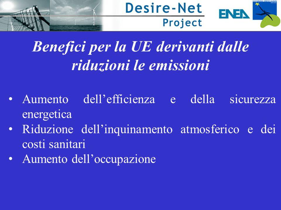Benefici per la UE derivanti dalle riduzioni le emissioni Aumento dell'efficienza e della sicurezza energetica Riduzione dell'inquinamento atmosferico e dei costi sanitari Aumento dell'occupazione