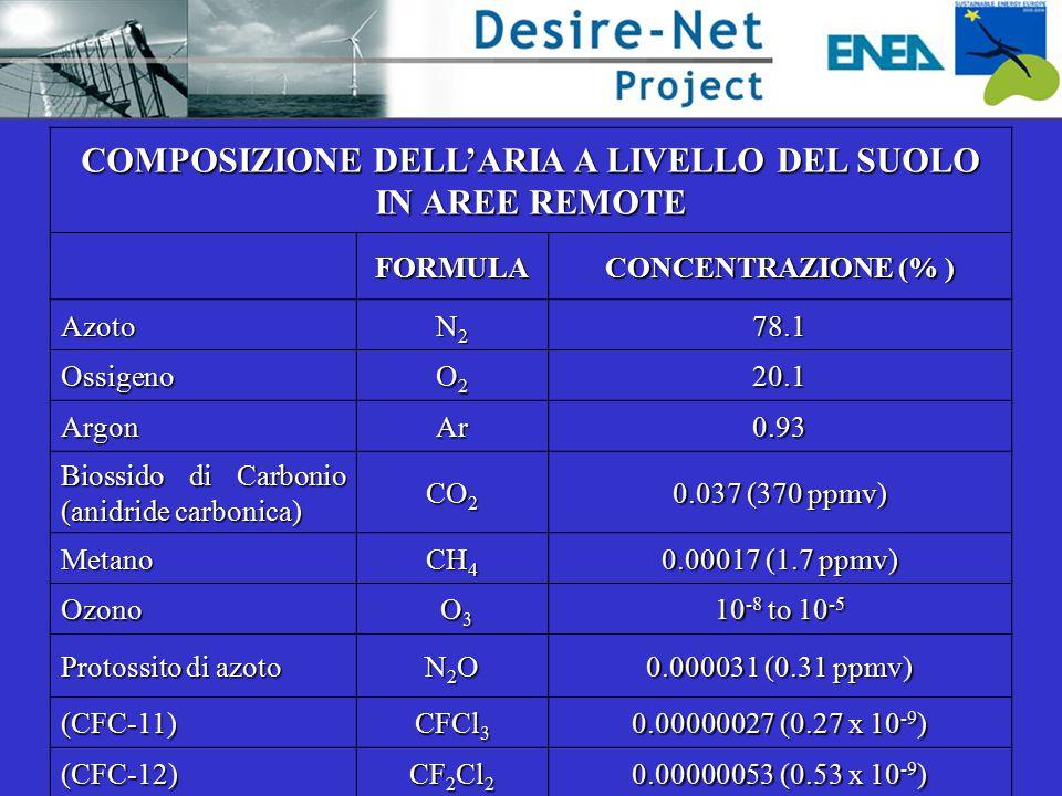 COMPOSIZIONE DELL'ARIA A LIVELLO DEL SUOLO IN AREE REMOTE FORMULA CONCENTRAZIONE (% ) Azoto N2N2N2N278.1 Ossigeno O2O2O2O220.1 ArgonAr0.93 Biossido di Carbonio (anidride carbonica) CO 2 0.037 (370 ppmv) Metano CH 4 0.00017 (1.7 ppmv) Ozono O3 O3 O3 O3 10 -8 to 10 -5 Protossito di azoto N2ON2ON2ON2O 0.000031 (0.31 ppmv) (CFC-11) CFCl 3 0.00000027 (0.27 x 10 -9 ) (CFC-12) CF 2 Cl 2 0.00000053 (0.53 x 10 -9 )