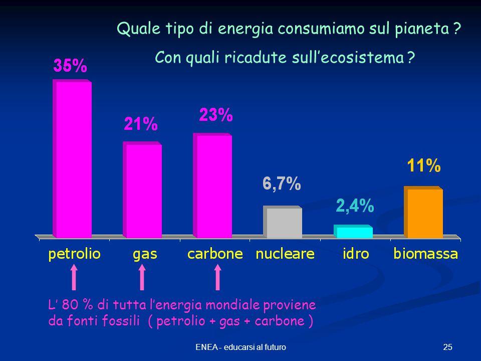 25ENEA - educarsi al futuro L' 80 % di tutta l'energia mondiale proviene da fonti fossili ( petrolio + gas + carbone ) Quale tipo di energia consumiamo sul pianeta .