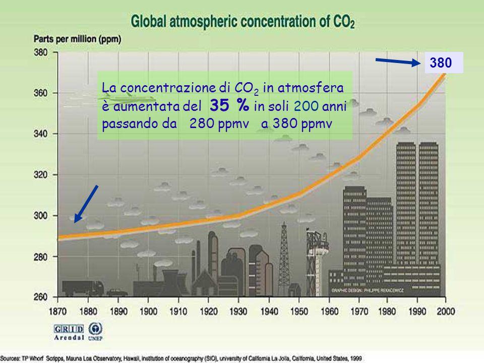 Grafico aumento concentrazione CO2 28ENEA - educarsi al futuro La concentrazione di CO 2 in atmosfera è aumentata del 35 % in soli 200 anni passando da 280 ppmv a 380 ppmv 380