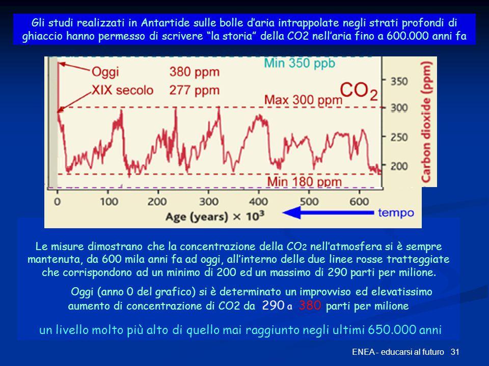 La storia della CO2 fino a 600 mila anni fa 31ENEA - educarsi al futuro Gli studi realizzati in Antartide sulle bolle d'aria intrappolate negli strati profondi di ghiaccio hanno permesso di scrivere la storia della CO2 nell'aria fino a 600.000 anni fa Le misure dimostrano che la concentrazione della CO 2 nell'atmosfera si è sempre mantenuta, da 600 mila anni fa ad oggi, all'interno delle due linee rosse tratteggiate che corrispondono ad un minimo di 200 ed un massimo di 290 parti per milione.