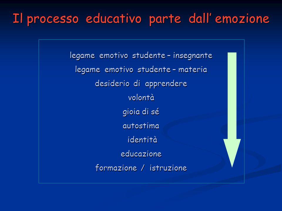 Il processo educativo parte dall' emozione legame emotivo studente – insegnante legame emotivo studente – materia desiderio di apprendere volontà gioia di sé autostima identità identitàeducazione formazione / istruzione