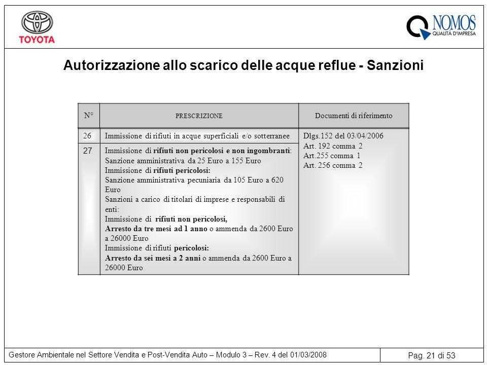 Pag.21 di 53 Gestore Ambientale nel Settore Vendita e Post-Vendita Auto – Modulo 3 – Rev.