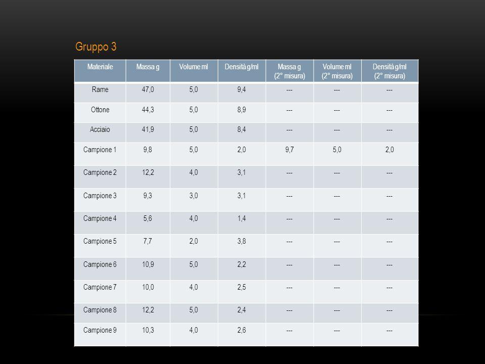 MaterialeMassa gVolume mlDensità g/mlMassa g (2° misura) Volume ml (2° misura) Densità g/ml (2° misura) Rame47,05,09,4--- Ottone44,35,08,9--- Acciaio41,95,08,4--- Campione 19,85,02,09,75,02,0 Campione 212,24,03,1--- Campione 39,33,03,1--- Campione 45,64,01,4--- Campione 57,72,03,8--- Campione 610,95,02,2--- Campione 710,04,02,5--- Campione 812,25,02,4--- Campione 910,34,02,6--- Gruppo 3