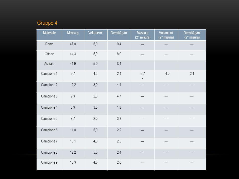MaterialeMassa gVolume mlDensità g/mlMassa g (2° misura) Volume ml (2° misura) Densità g/ml (2° misura) Rame47,05,09,4--- Ottone44,35,08,9--- Acciaio41,95,08,4 Campione 19,74,52,19,7 - 4,02,4 Campione 212,23,04,1--- Campione 39,32,04,7--- Campione 45,33,01,8--- Campione 57,72,03,8--- Campione 611,05,02,2--- Campione 710,14,02,5--- Campione 812,25,02,4--- Campione 910,34,02,6--- Gruppo 4