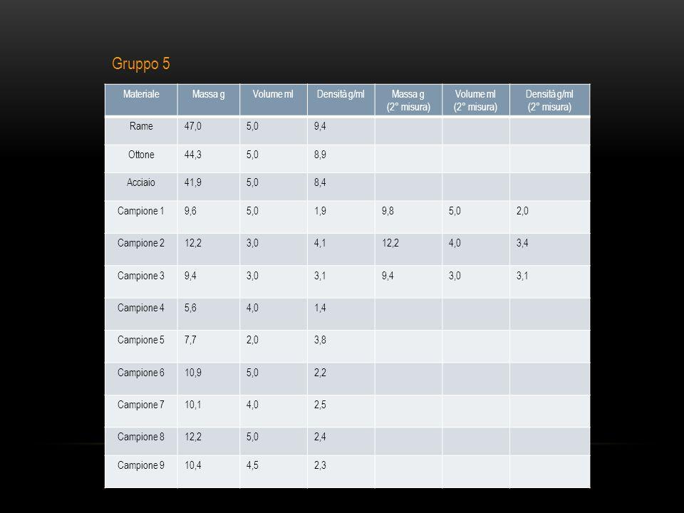 MaterialeMassa gVolume mlDensità g/mlMassa g (2° misura) Volume ml (2° misura) Densità g/ml (2° misura) Rame47,05,09,4 Ottone44,35,08,9 Acciaio41,95,08,4 Campione 19,65,01,99,85,02,0 Campione 212,23,04,112,24,03,4 Campione 39,43,03,19,43,03,1 Campione 45,64,01,4 Campione 57,72,03,8 Campione 610,95,02,2 Campione 710,14,02,5 Campione 812,25,02,4 Campione 910,44,52,3 Gruppo 5