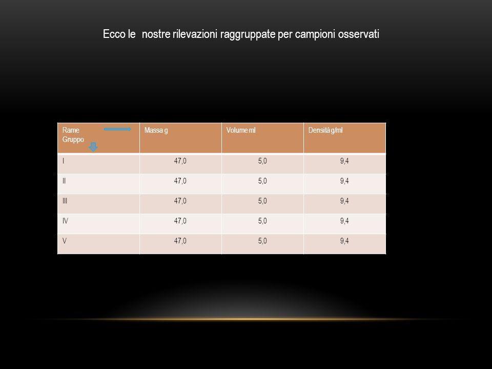 Ecco le nostre rilevazioni raggruppate per campioni osservati Rame Gruppo Massa gVolume mlDensità g/ml I47,05,09,4 II47,05,09,4 III47,05,09,4 IV47,05,09,4 V47,05,09,4