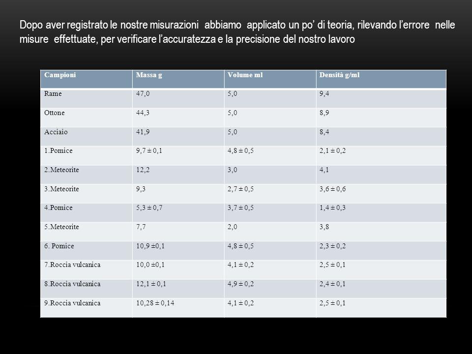 Dopo aver registrato le nostre misurazioni abbiamo applicato un po' di teoria, rilevando l'errore nelle misure effettuate, per verificare l'accuratezza e la precisione del nostro lavoro CampioniMassa gVolume mlDensità g/ml Rame47,05,09,4 Ottone44,35,08,9 Acciaio41,95,08,4 1.Pomice9,7 ± 0,14,8 ± 0,52,1 ± 0,2 2.Meteorite12,23,04,1 3.Meteorite9,32,7 ± 0,53,6 ± 0,6 4.Pomice5,3 ± 0,73,7 ± 0,51,4 ± 0,3 5.Meteorite7,72,03,8 6.