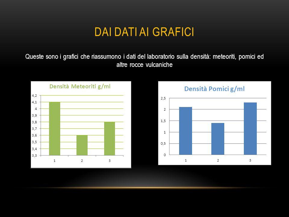 DAI DATI AI GRAFICI Queste sono i grafici che riassumono i dati del laboratorio sulla densità: meteoriti, pomici ed altre rocce vulcaniche