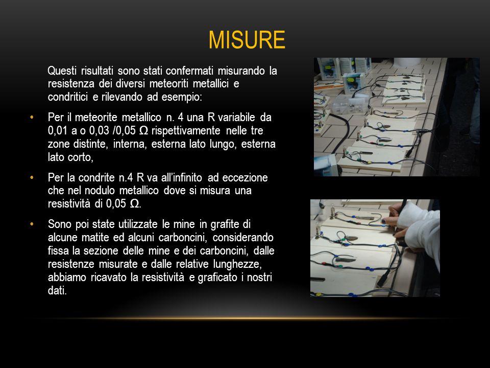 Questi risultati sono stati confermati misurando la resistenza dei diversi meteoriti metallici e condritici e rilevando ad esempio: Per il meteorite metallico n.