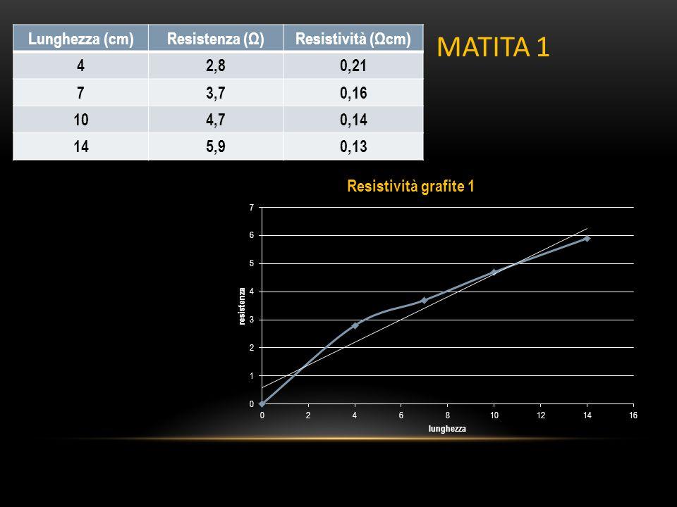 Lunghezza (cm)Resistenza (Ω)Resistività (Ωcm) 42,80,21 73,70,16 104,70,14 145,90,13 MATITA 1