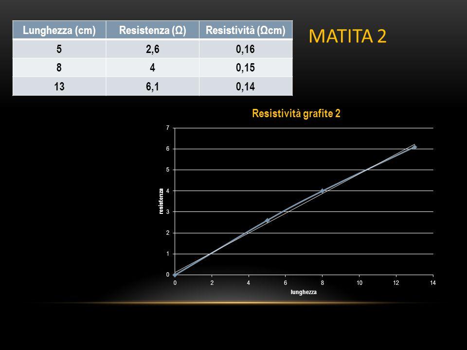Lunghezza (cm)Resistenza (Ω)Resistività (Ωcm) 52,60,16 840,15 136,10,14 MATITA 2