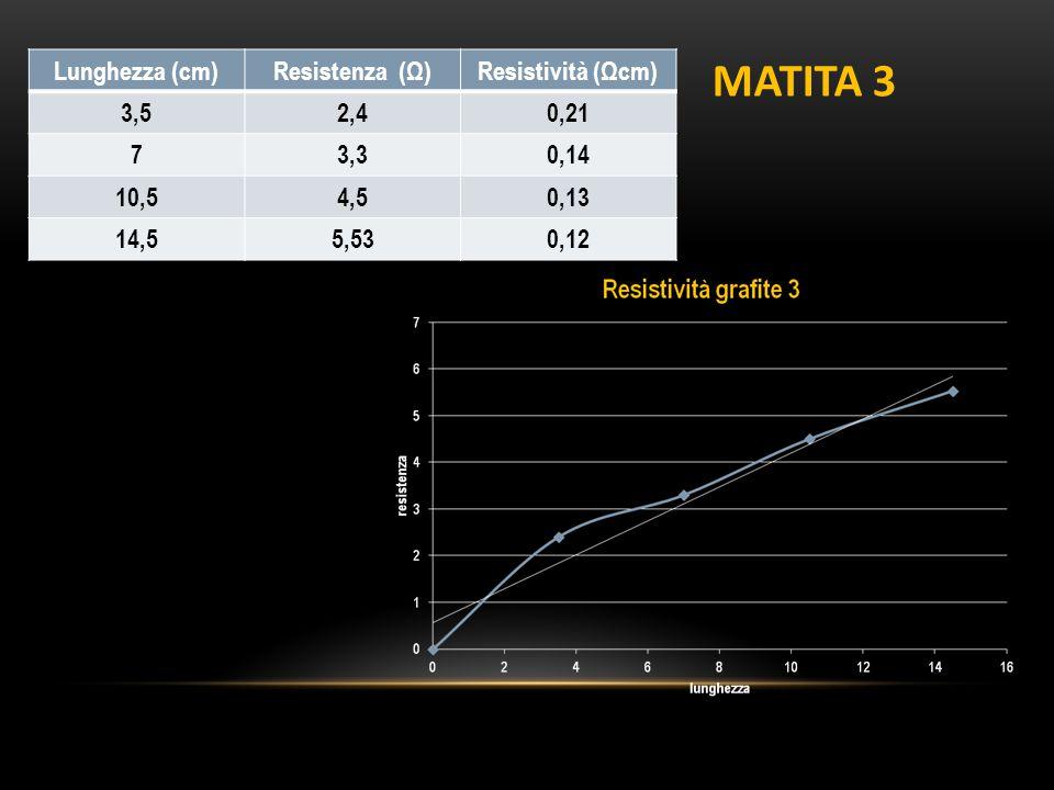 Lunghezza (cm)Resistenza (Ω)Resistività (Ωcm) 3,52,40,21 73,30,14 10,54,50,13 14,55,530,12 MATITA 3