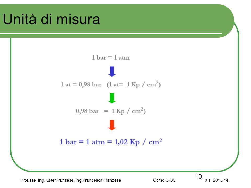 Prof.sse ing. EsterFranzese, ing.Francesca Franzese Corso CIGS a.s. 2013-14 Unità di misura 10