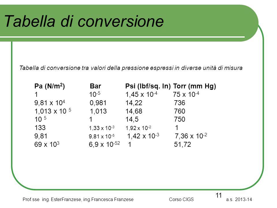 Prof.sse ing. EsterFranzese, ing.Francesca Franzese Corso CIGS a.s. 2013-14 Tabella di conversione 11 Pa (N/m 2 ) Bar Psi (lbf/sq. In) Torr (mm Hg) 1