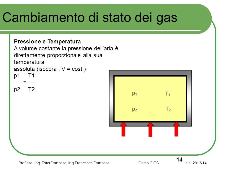 Prof.sse ing. EsterFranzese, ing.Francesca Franzese Corso CIGS a.s. 2013-14 Cambiamento di stato dei gas 14 Pressione e Temperatura A volume costante