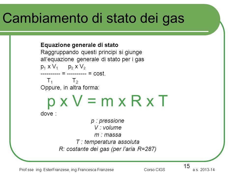 Prof.sse ing. EsterFranzese, ing.Francesca Franzese Corso CIGS a.s. 2013-14 Cambiamento di stato dei gas 15 Equazione generale di stato Raggruppando q