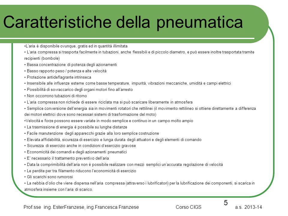 Prof.sse ing. EsterFranzese, ing.Francesca Franzese Corso CIGS a.s. 2013-14 Caratteristiche della pneumatica 5 L'aria è disponibile ovunque, gratis ed