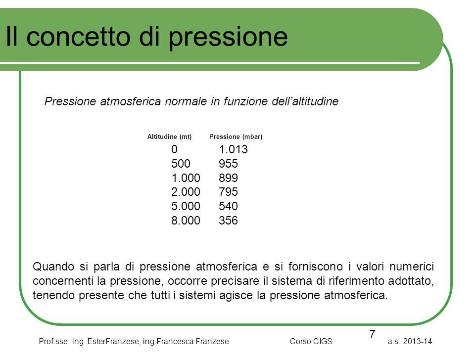 Prof.sse ing. EsterFranzese, ing.Francesca Franzese Corso CIGS a.s. 2013-14 Il concetto di pressione 7 Pressione atmosferica normale in funzione dell'