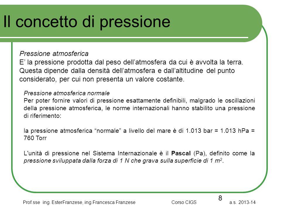 Prof.sse ing. EsterFranzese, ing.Francesca Franzese Corso CIGS a.s. 2013-14 Il concetto di pressione 8 Pressione atmosferica E' la pressione prodotta