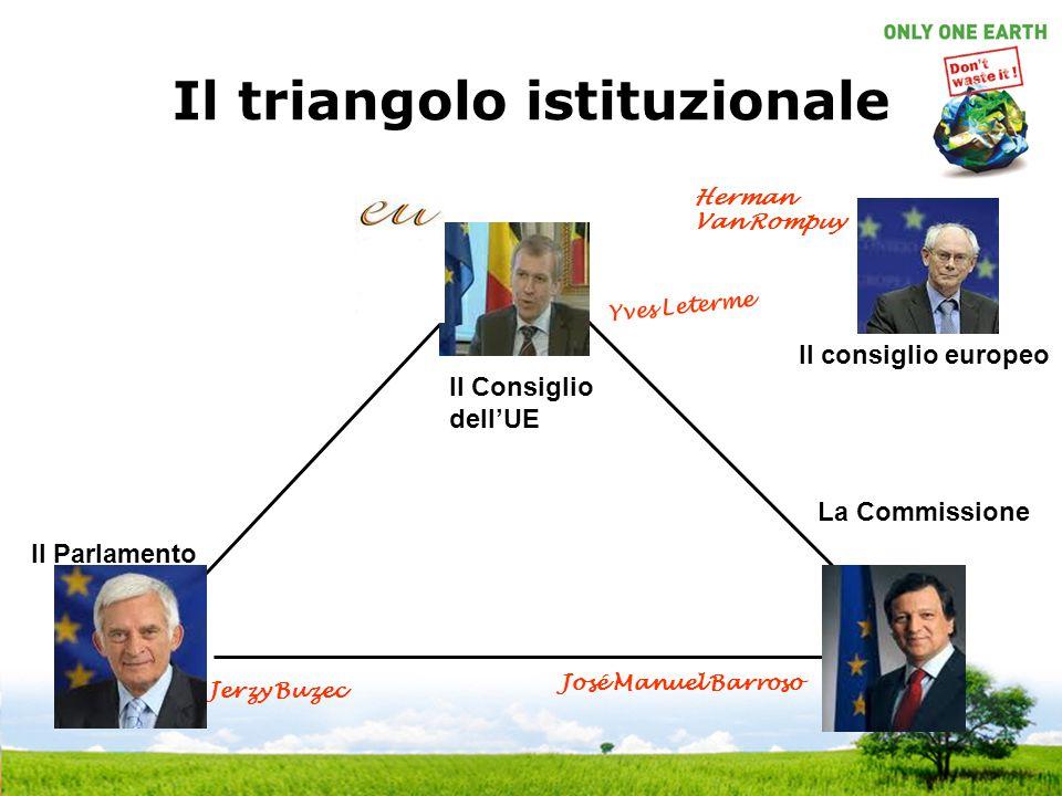 Il triangolo istituzionale La Commissione Il Parlamento Jerzy Buzec Yves Leterme José Manuel Barroso Il consiglio europeo Herman Van Rompuy Il Consigl