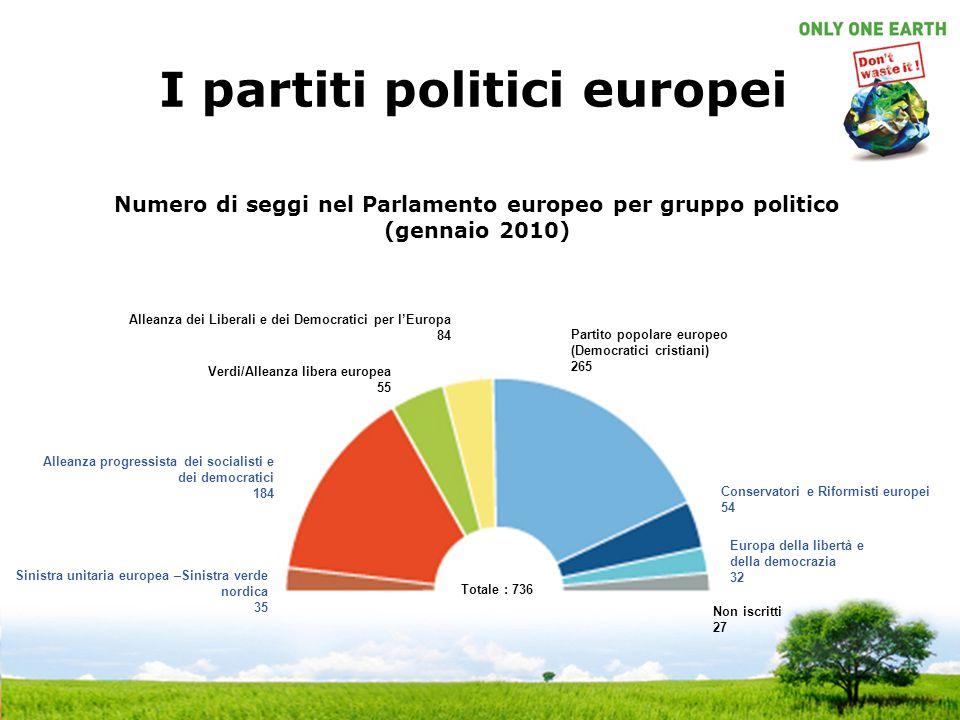 I partiti politici europei Verdi/Alleanza libera europea 55 Conservatori e Riformisti europei 54 Alleanza dei Liberali e dei Democratici per l'Europa