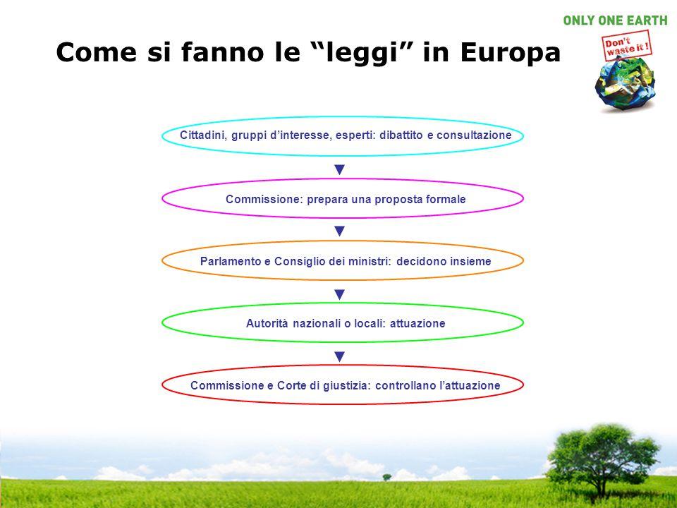 """Come si fanno le """"leggi"""" in Europa Cittadini, gruppi d'interesse, esperti: dibattito e consultazione Commissione: prepara una proposta formale Parlame"""