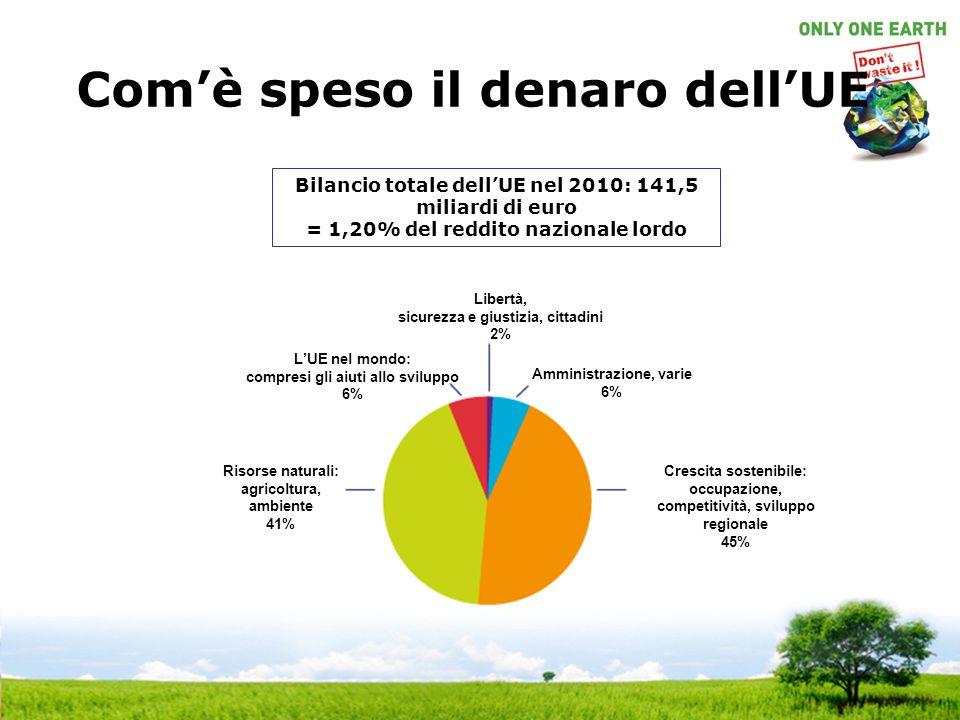 Com'è speso il denaro dell'UE Bilancio totale dell'UE nel 2010: 141,5 miliardi di euro = 1,20% del reddito nazionale lordo Libertà, sicurezza e giusti