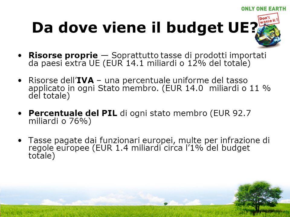 Da dove viene il budget UE? Risorse proprie — Soprattutto tasse di prodotti importati da paesi extra UE (EUR 14.1 miliardi o 12% del totale) Risorse d