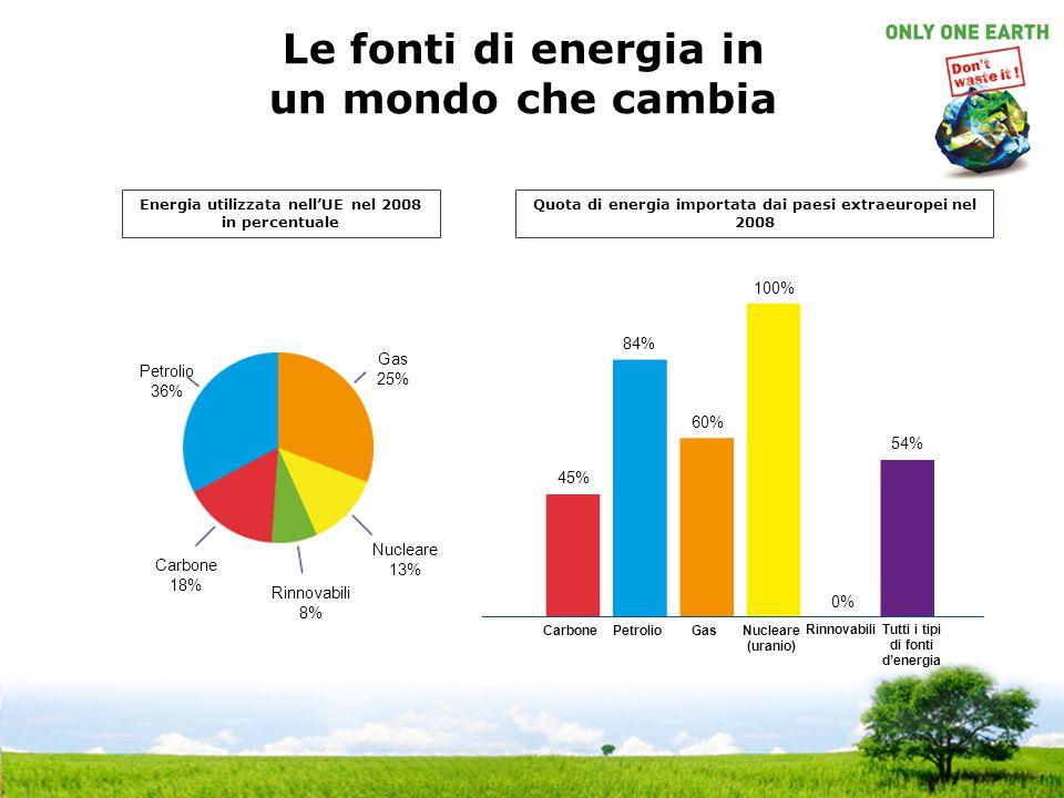 Le fonti di energia in un mondo che cambia Energia utilizzata nell'UE nel 2008 in percentuale Quota di energia importata dai paesi extraeuropei nel 20