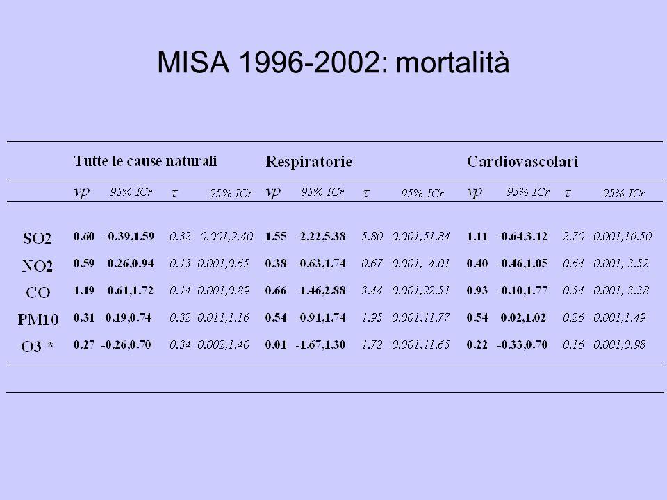 MISA 1996-2002: mortalità