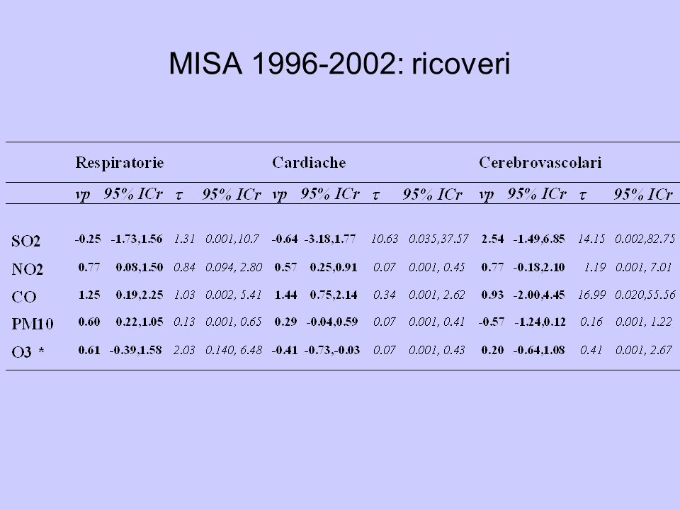 MISA 1996-2002: ricoveri