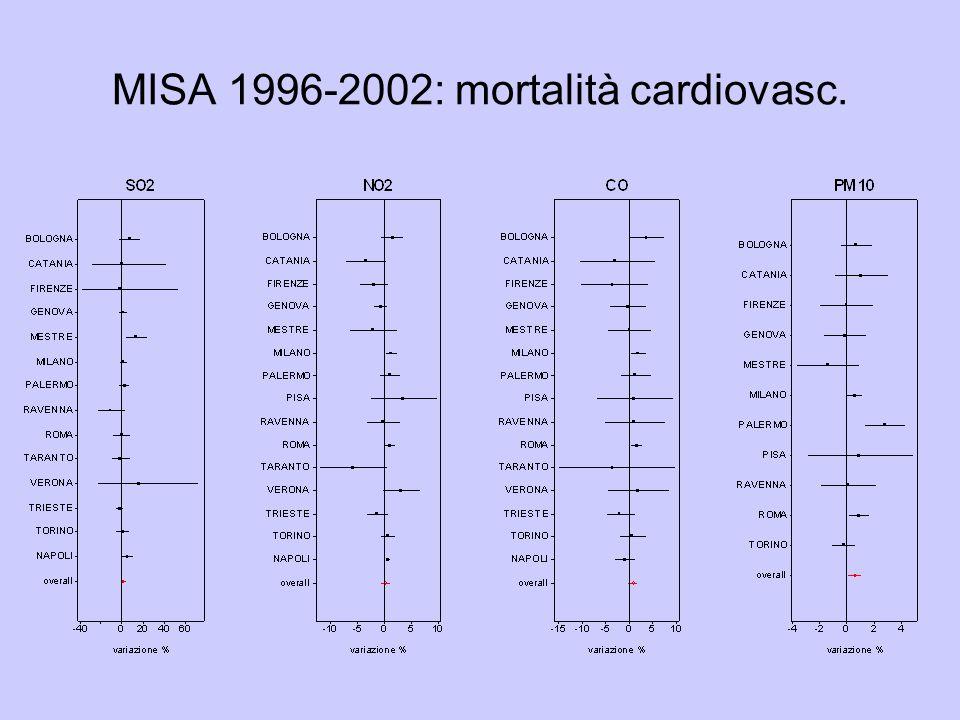 MISA 1996-2002: mortalità cardiovasc.